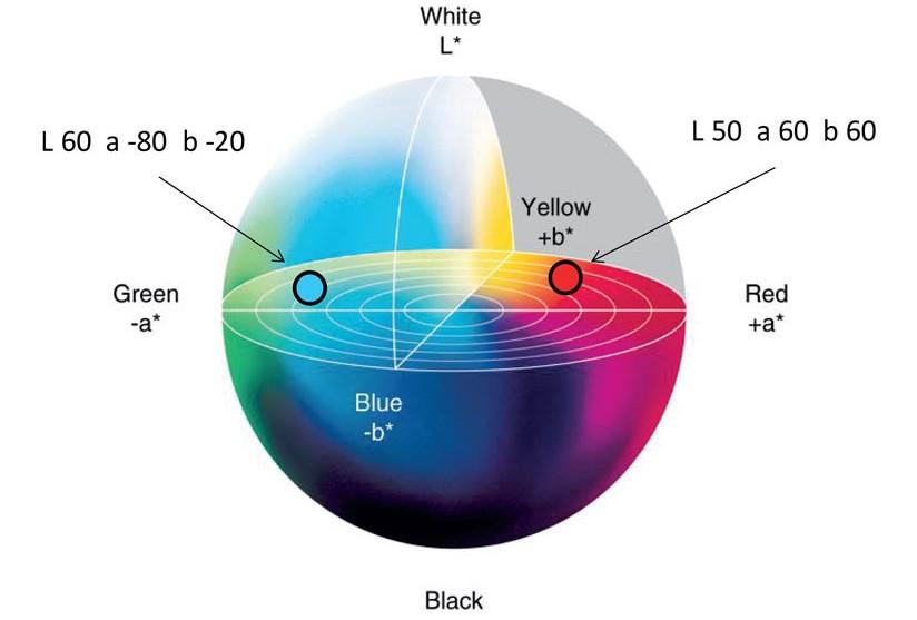 Hệ màu LAB Color