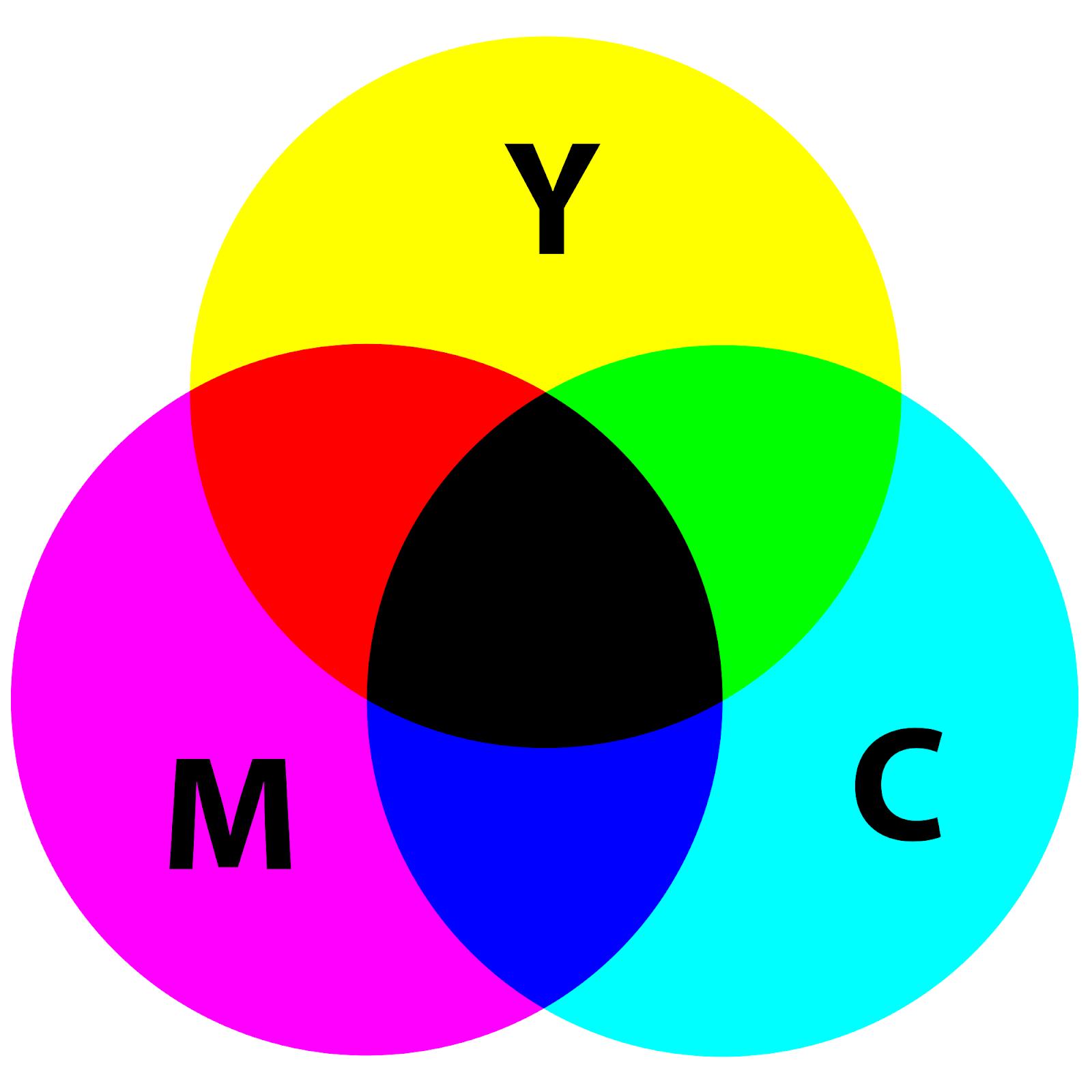 Nguyên tắc phối màu của CMYK như thế nào