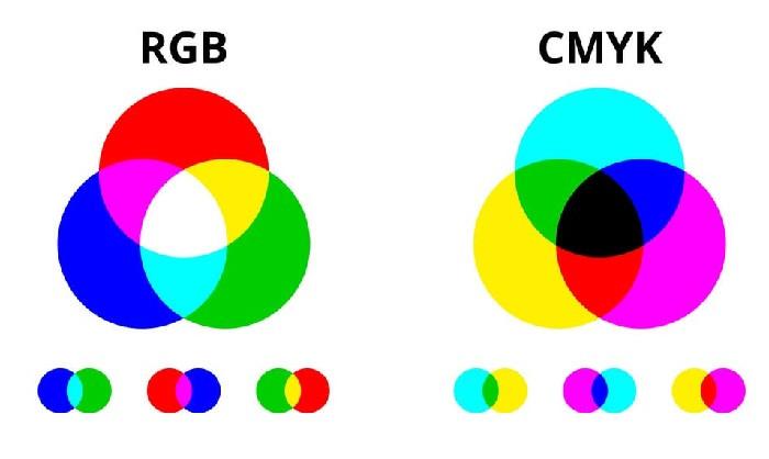 Sự giống nhau của RGB-CMYK là gì